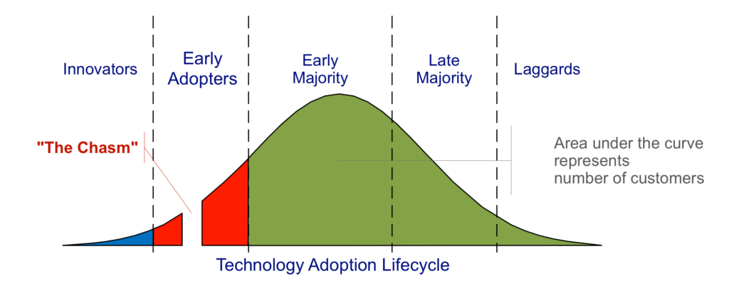 Crossing the Chasm Life Cycle